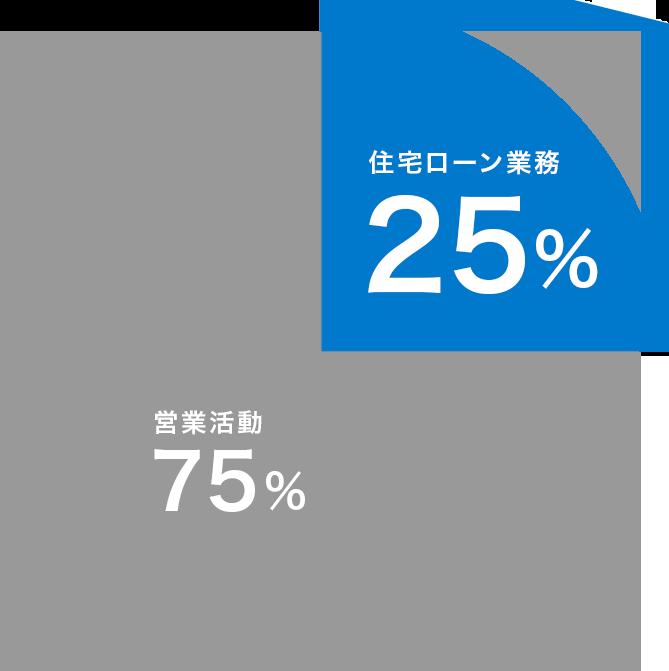 住宅ローン業務25% 営業活動75%